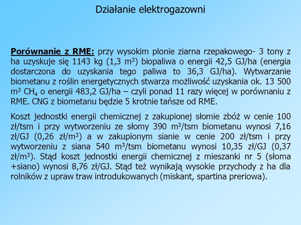 Działanie elektrogazowni Porównanie z RME: przy wysokim plonie ziarna rzepakowego- 3 tony z ha uzyskuje się 1143 kg (1,3 m 3 ) biopaliwa o energii 42,