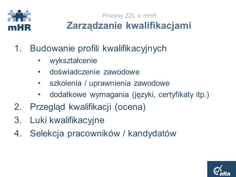 Procesy ZZL w mHR Zarządzanie kompetencjami 1.Dobór kompetencji dla organizacji 2.Opis stanowisk przez zadania 3.Budowanie profili kompetencyjnych dla