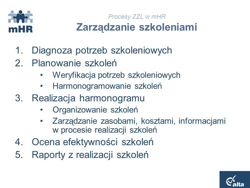 Procesy ZZL w mHR Ocena wykonania zadań 1.Budowanie profilu zadaniowego do oceny okresowej wg kryterium efektywnościowego Kryteria oceny: ilościowe i