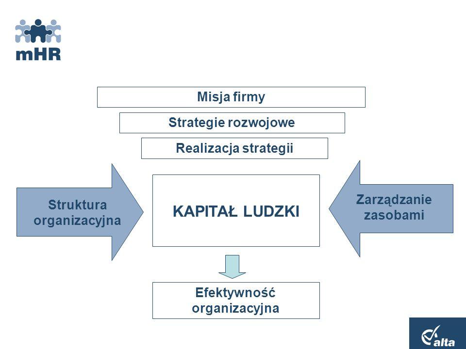 Plan prezentacji 1.Określenie celu systemu mHR 2.Prezentacja funkcjonalności 3.Obszary zastosowania 4.Korzyści