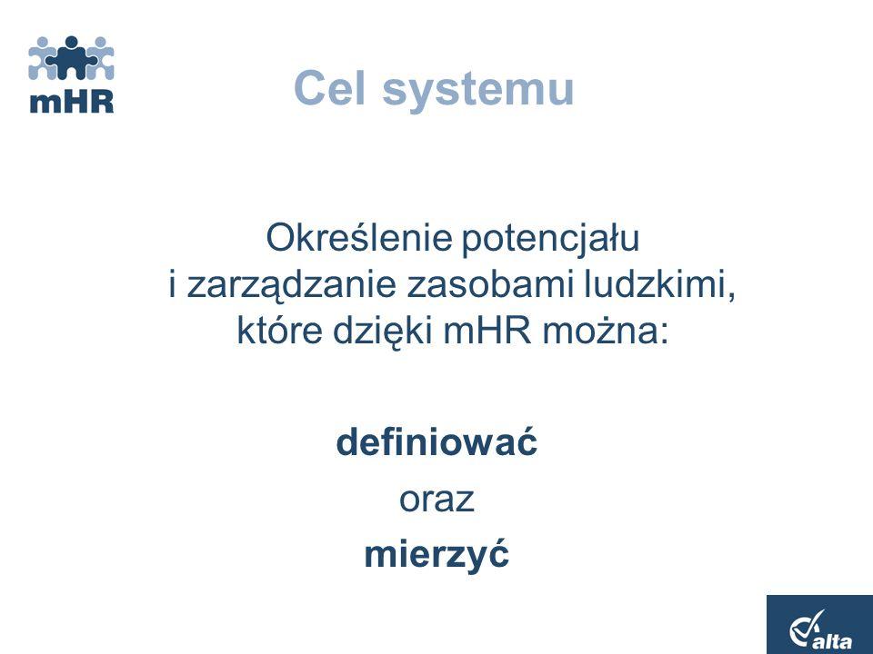 Misja firmy Strategie rozwojowe KAPITAŁ LUDZKI Efektywność organizacyjna Struktura organizacyjna Zarządzanie zasobami Realizacja strategii
