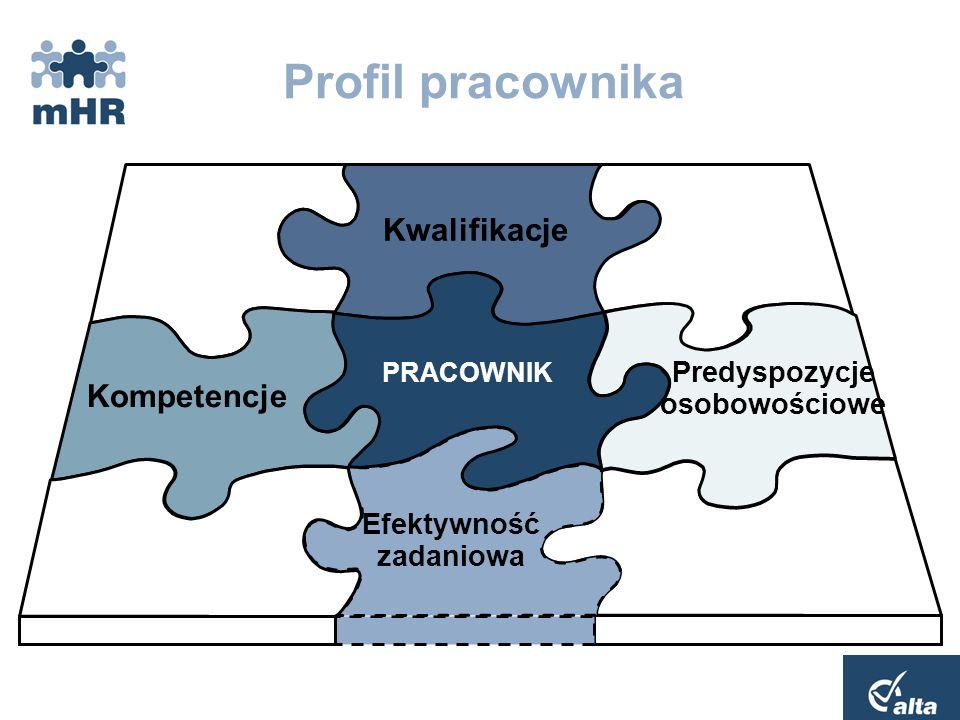 Profil stanowiska Oczekiwana efektywność Kompetencje Kwalifikacje Predyspozycje psychologiczne STANOWISKO