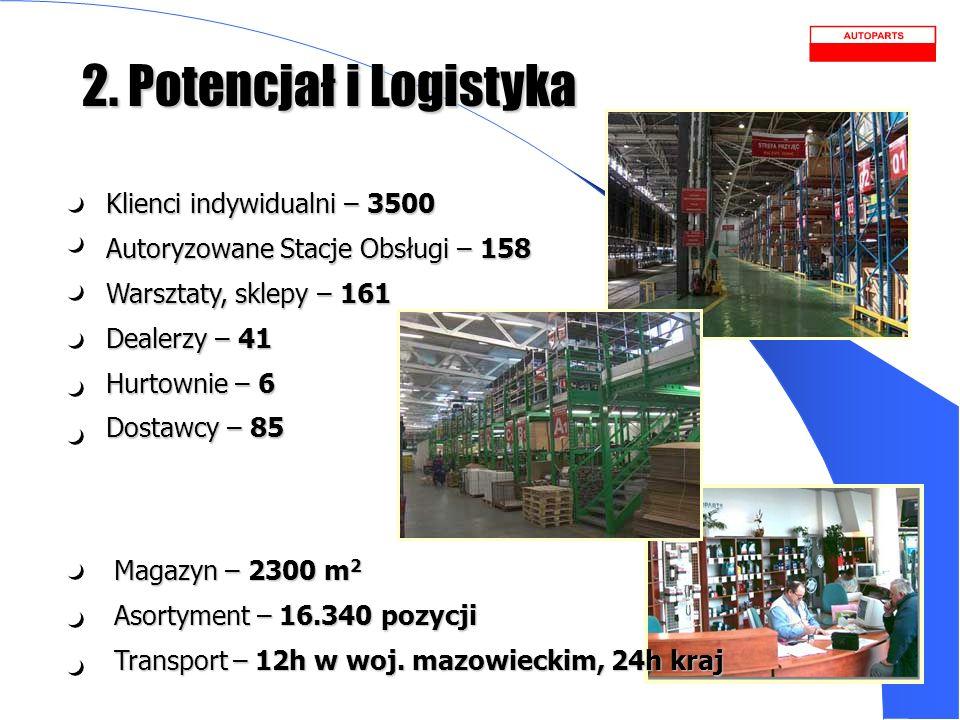 2. Potencjał i Logistyka Klienci indywidualni – 3500 Autoryzowane Stacje Obsługi – 158 Warsztaty, sklepy – 161 Dealerzy – 41 Hurtownie – 6 Dostawcy –