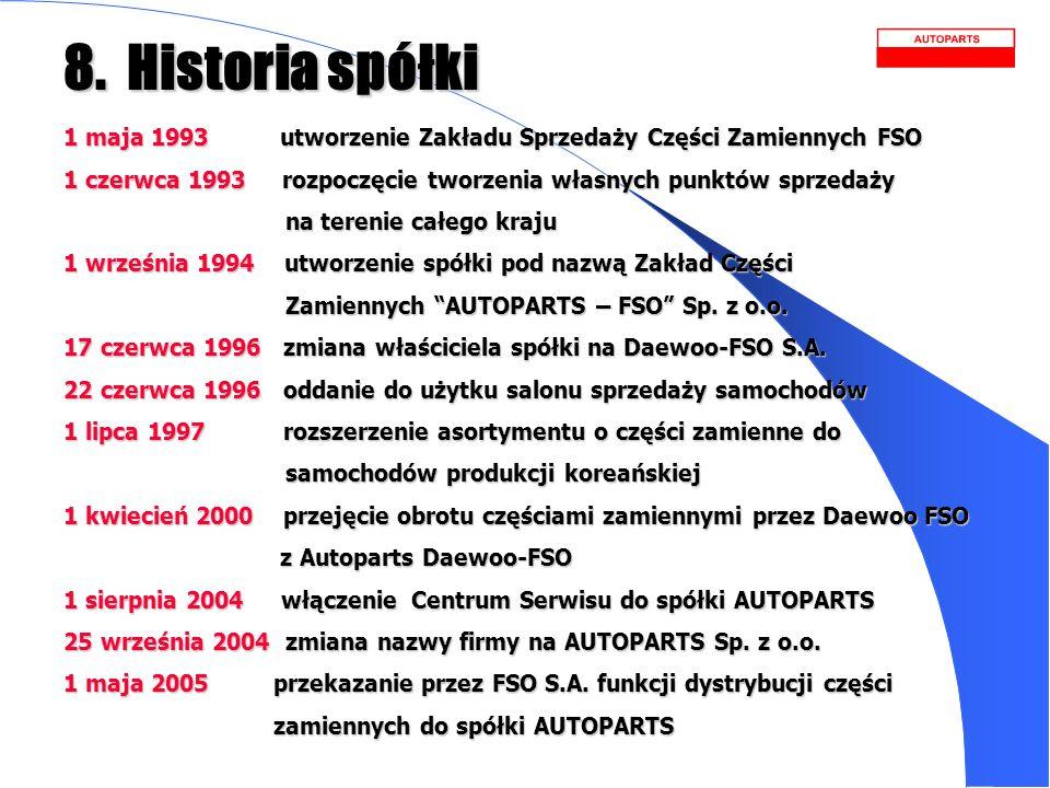 8. Historia spółki 1 maja 1993 utworzenie Zakładu Sprzedaży Części Zamiennych FSO 1 czerwca 1993 rozpoczęcie tworzenia własnych punktów sprzedaży na t