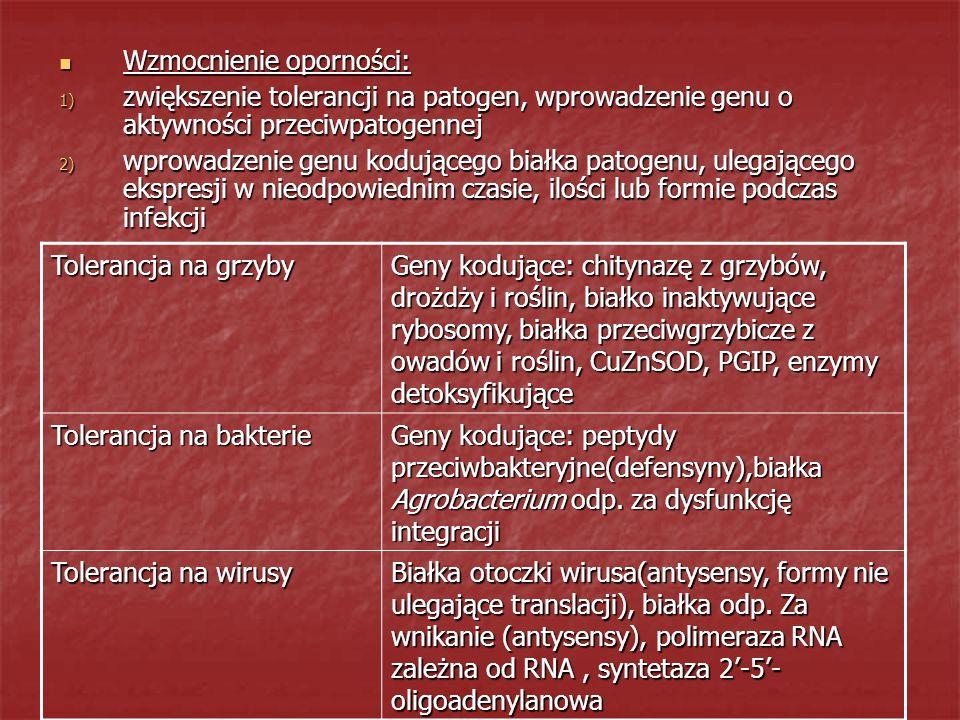Wzmocnienie oporności: Wzmocnienie oporności: 1) zwiększenie tolerancji na patogen, wprowadzenie genu o aktywności przeciwpatogennej 2) wprowadzenie g