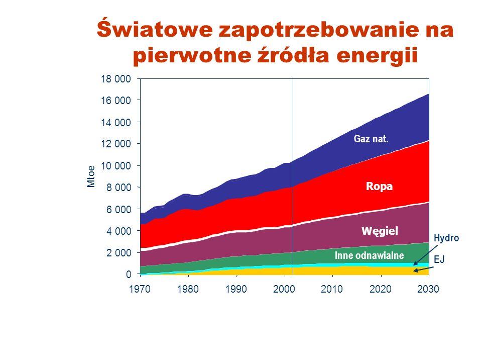 ENERGETYKA I ŚRODOWISKO Andrzej G. Chmielewski Instytut Chemii i Techniki Jądrowej & Politechnika Warszawska Chełm, 28 marca 2008
