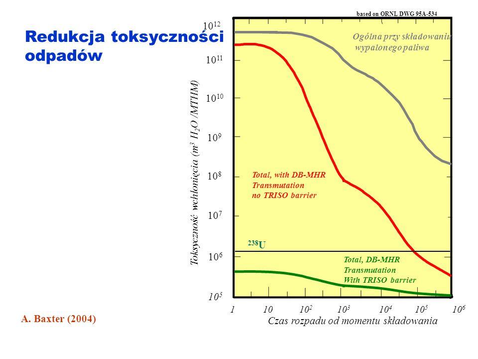 Główne problemy rozwoju EJ Techniczne: Odpady Polityczne: Proliferacja