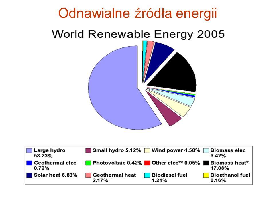 Produkcja 1 MWh wytwarza: 996 ton dwutlenku węgla z el. węglowej 809 ton el. opalanej ropą 476 ton el. opalanej gazem 0 ton el. jądrowej Ponad 400 ele