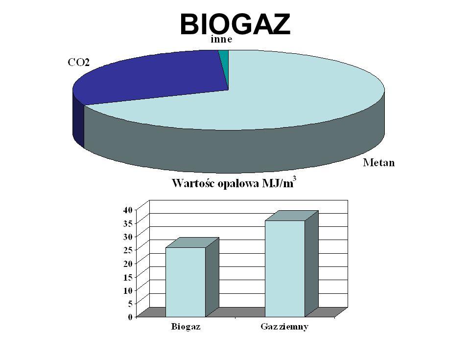 Skład biogazu % CH 4 50-75 CO 2 25-50 N2N2 0-10 H2H2 0-1 H2SH2S0-3 O2O2 0-2