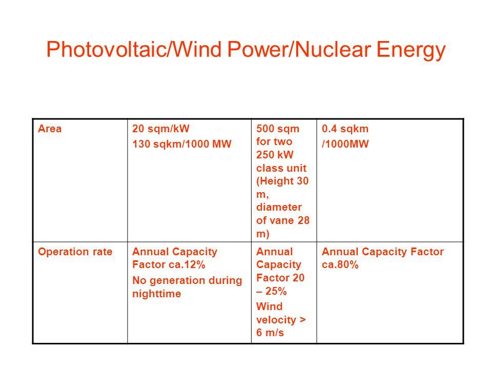 Perspektywy energii wiatrowej Za Odnawialna Czysta Przeciw Ekonomika Ograniczenia mocy Szpeci i niszczy środowisko