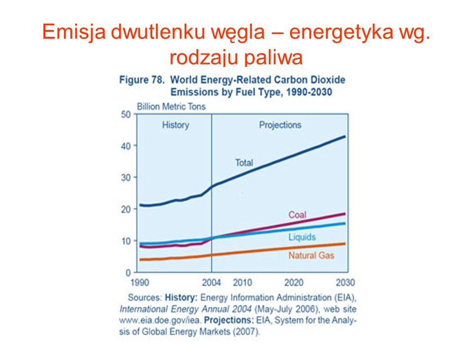Emisja dwutlenku węgla – w odniesieniu do grup państw