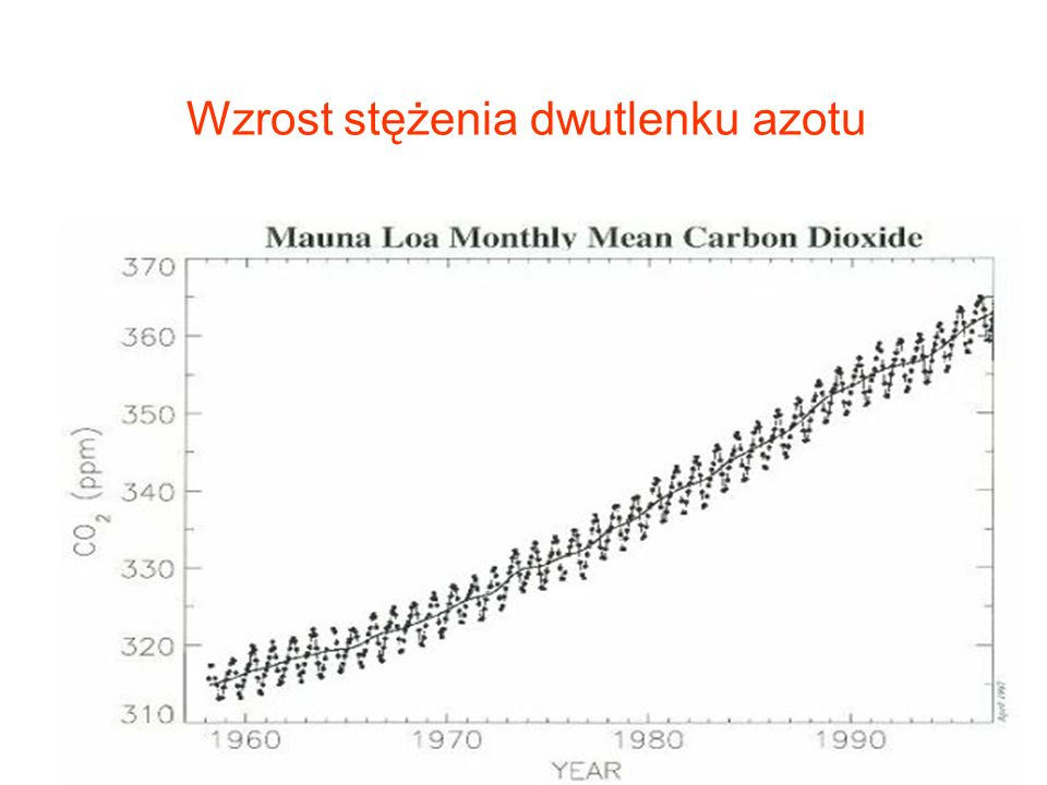 Atmospheric carbon dioxide monthly mean mixing ratios.