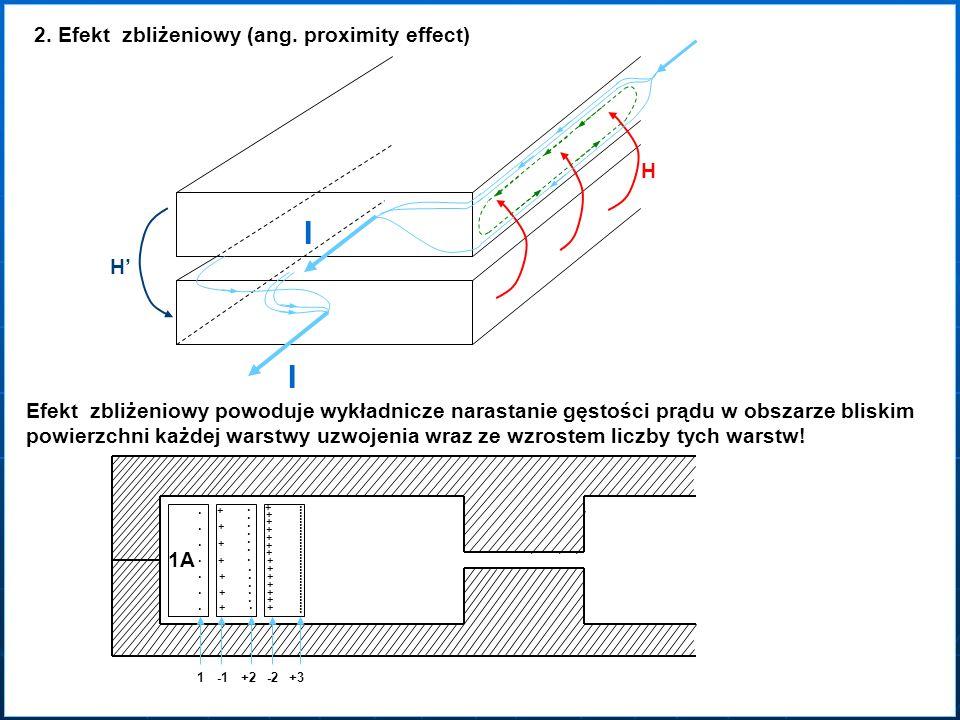 2. Efekt zbliżeniowy (ang. proximity effect) I I H H Efekt zbliżeniowy powoduje wykładnicze narastanie gęstości prądu w obszarze bliskim powierzchni k