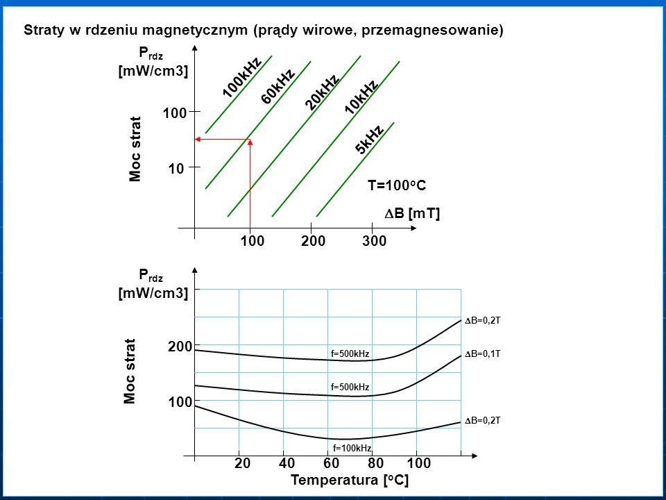 Straty w rdzeniu magnetycznym (prądy wirowe, przemagnesowanie) B [mT] P rdz [mW/cm3] 100200300 10 100 100kHz 60kHz 20kHz 10kHz 5kHz T=100 o C Temperat