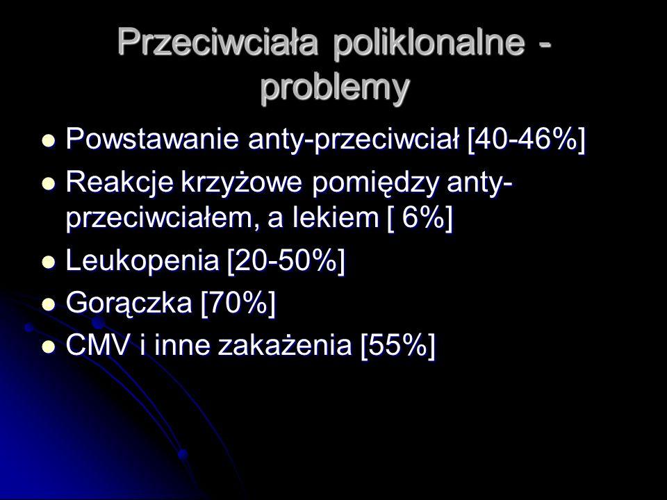 Przeciwciała poliklonalne - problemy Powstawanie anty-przeciwciał [40-46%] Powstawanie anty-przeciwciał [40-46%] Reakcje krzyżowe pomiędzy anty- przec