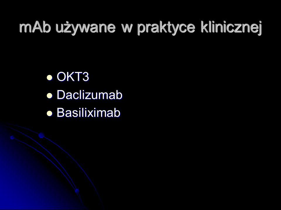 mAb używane w praktyce klinicznej OKT3 OKT3 Daclizumab Daclizumab Basiliximab Basiliximab