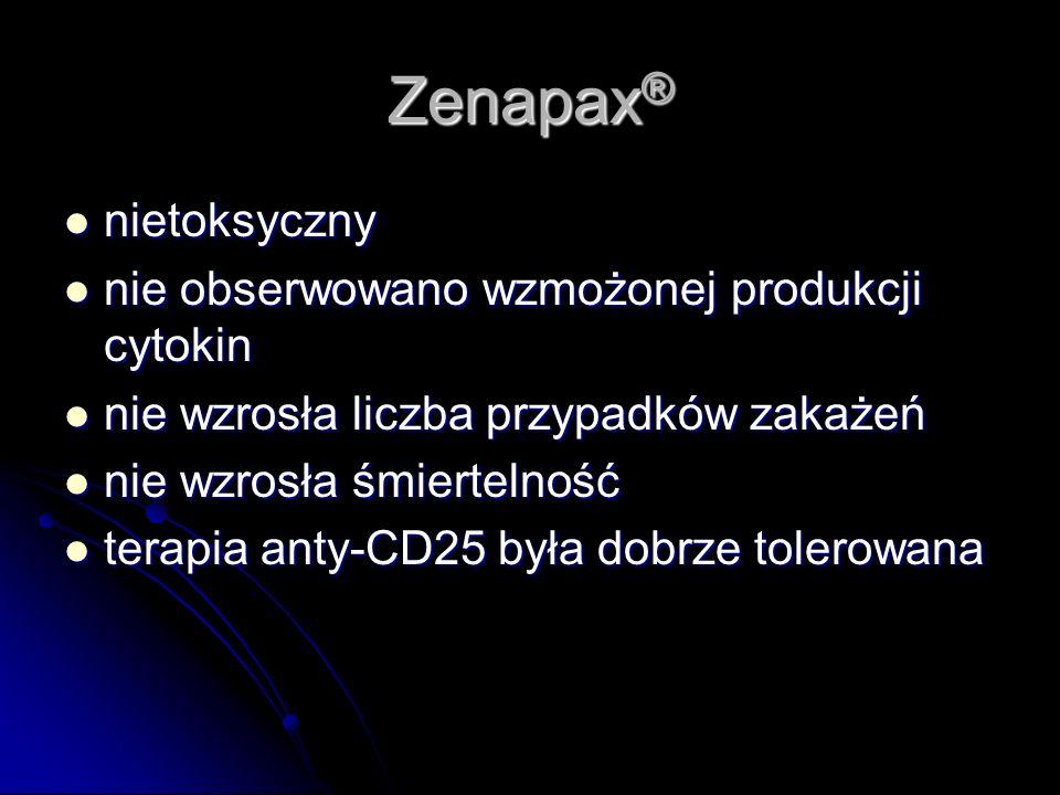 Zenapax ® nietoksyczny nietoksyczny nie obserwowano wzmożonej produkcji cytokin nie obserwowano wzmożonej produkcji cytokin nie wzrosła liczba przypad