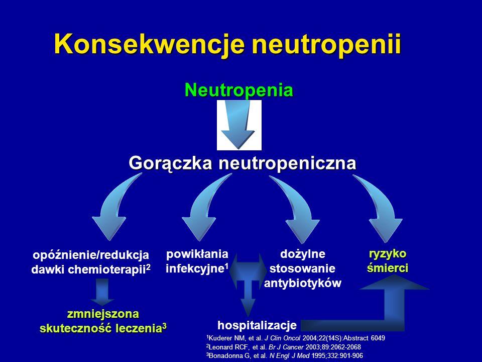 Konsekwencje neutropenii Neutropenia Gorączka neutropeniczna ryzyko śmierci hospitalizacje powikłania infekcyjne 1 dożylne stosowanie antybiotyków opó
