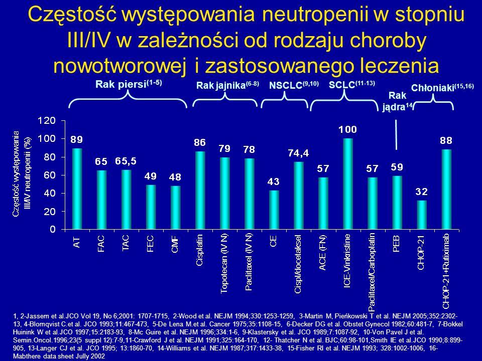 Częstość występowania neutropenii w stopniu III/IV w zależności od rodzaju choroby nowotworowej i zastosowanego leczenia Rak piersi (1-5) Rak jajnika