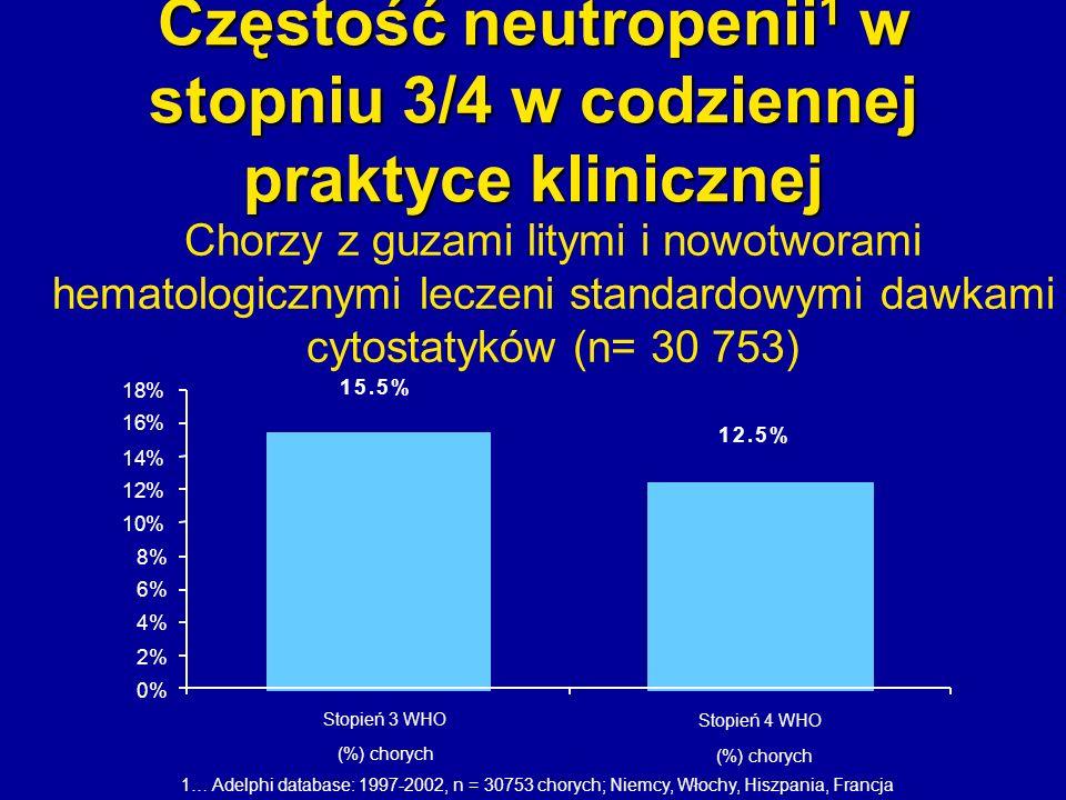 Częstość neutropenii 1 w stopniu 3/4 w codziennej praktyce klinicznej Chorzy z guzami litymi i nowotworami hematologicznymi leczeni standardowymi dawk