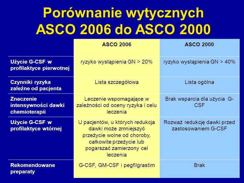 Porównanie wytycznych ASCO 2006 do ASCO 2000 ASCO 2006ASCO 2000 Użycie G-CSF w profilaktyce pierwotnej ryzyko wystąpienia GN > 20%ryzyko wystąpienia G