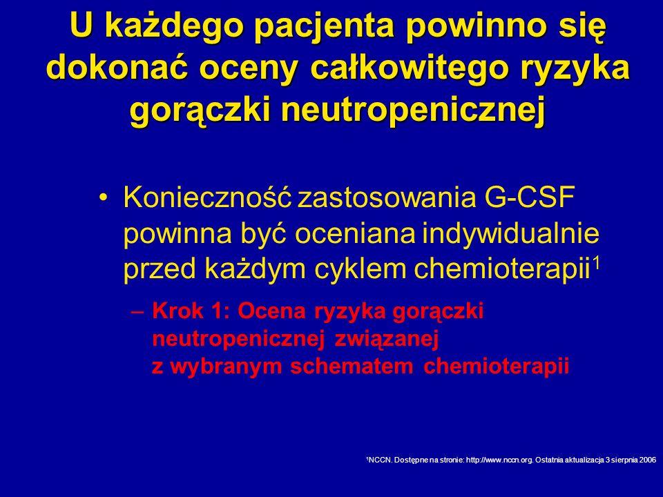 U każdego pacjenta powinno się dokonać oceny całkowitego ryzyka gorączki neutropenicznej Konieczność zastosowania G-CSF powinna być oceniana indywidua