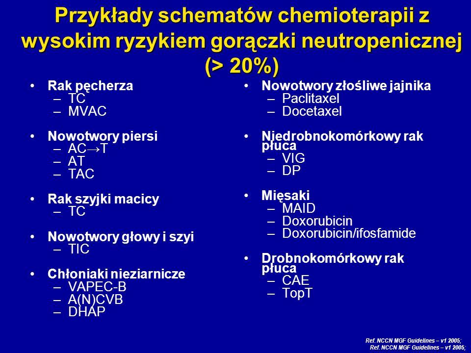 Rak pęcherza –TC –MVAC Nowotwory piersi –ACT –AT –TAC Rak szyjki macicy –TC Nowotwory głowy i szyi –TIC Chłoniaki nieziarnicze –VAPEC-B –A(N)CVB –DHAP