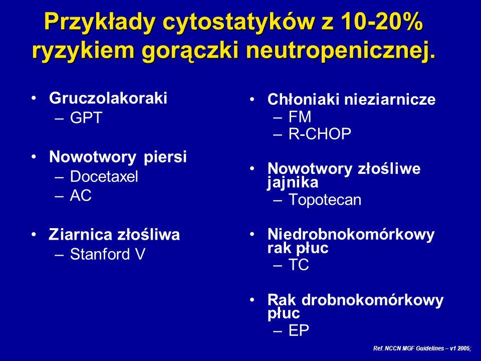 Gruczolakoraki –GPT Nowotwory piersi –Docetaxel –AC Ziarnica złośliwa –Stanford V Chłoniaki nieziarnicze –FM –R-CHOP Nowotwory złośliwe jajnika –Topot