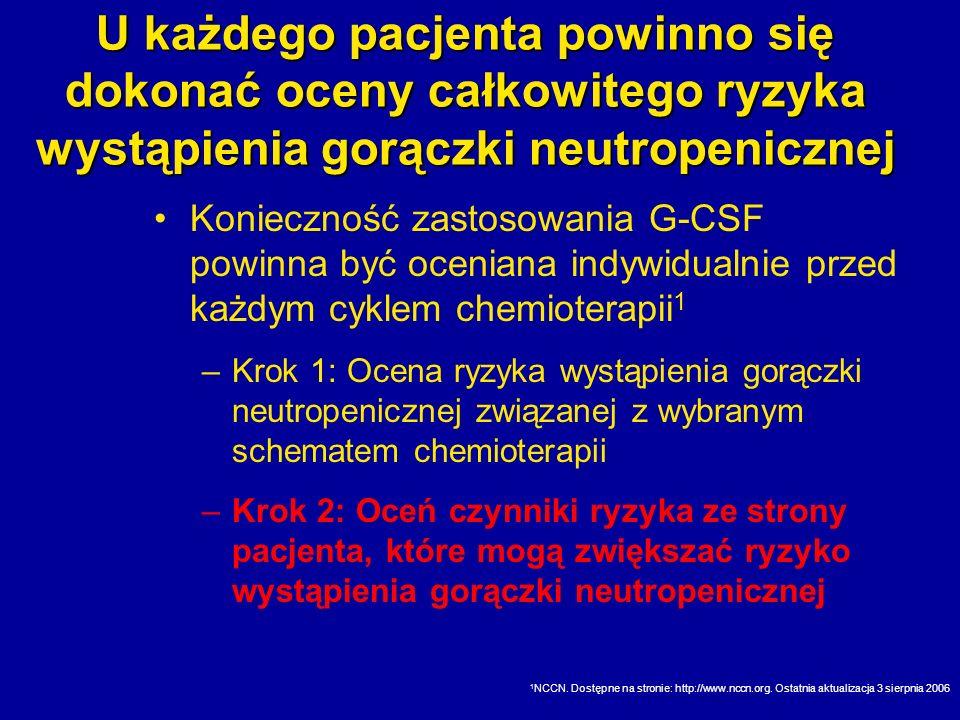 U każdego pacjenta powinno się dokonać oceny całkowitego ryzyka wystąpienia gorączki neutropenicznej Konieczność zastosowania G-CSF powinna być ocenia