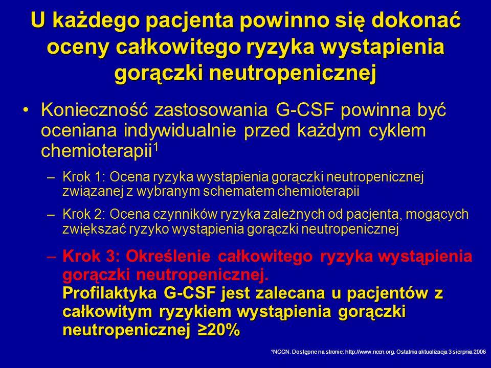 U każdego pacjenta powinno się dokonać oceny całkowitego ryzyka wystapienia gorączki neutropenicznej Konieczność zastosowania G-CSF powinna być ocenia