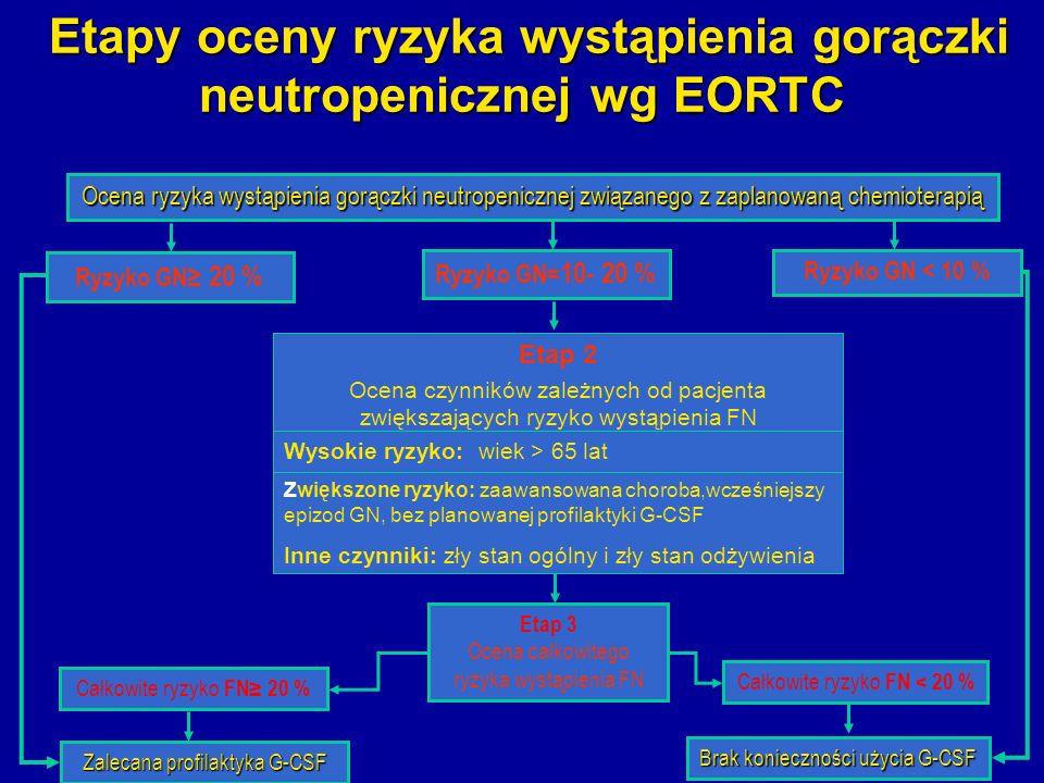 Etapy oceny ryzyka wystąpienia gorączki neutropenicznej wg EORTC Ocena ryzyka wystąpienia gorączki neutropenicznej związanego z zaplanowaną chemiotera