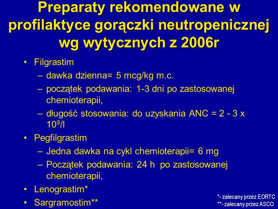 Preparaty rekomendowane w profilaktyce gorączki neutropenicznej wg wytycznych z 2006r Filgrastim –dawka dzienna= 5 mcg/kg m.c. –początek podawania: 1-