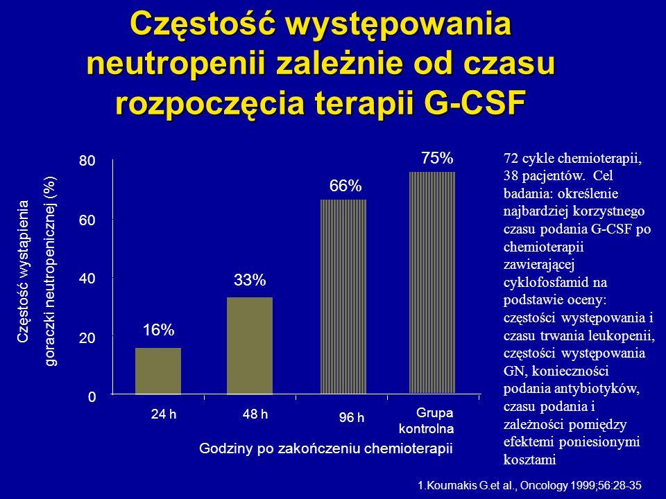 0 20 40 60 80 24 h48 h 96 h Grupa kontrolna 66% 16% 33% 75% Częstość występowania neutropenii zależnie od czasu rozpoczęcia terapii G-CSF 1.Koumakis G