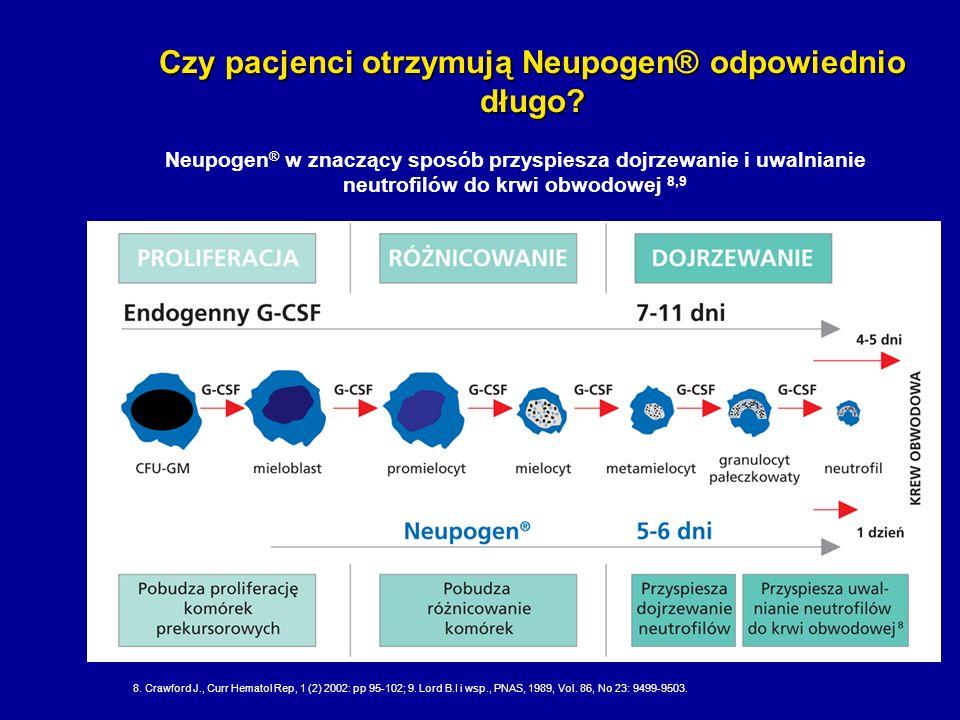 Czy pacjenci otrzymują Neupogen® odpowiednio długo? Neupogen ® w znaczący sposób przyspiesza dojrzewanie i uwalnianie neutrofilów do krwi obwodowej 8,