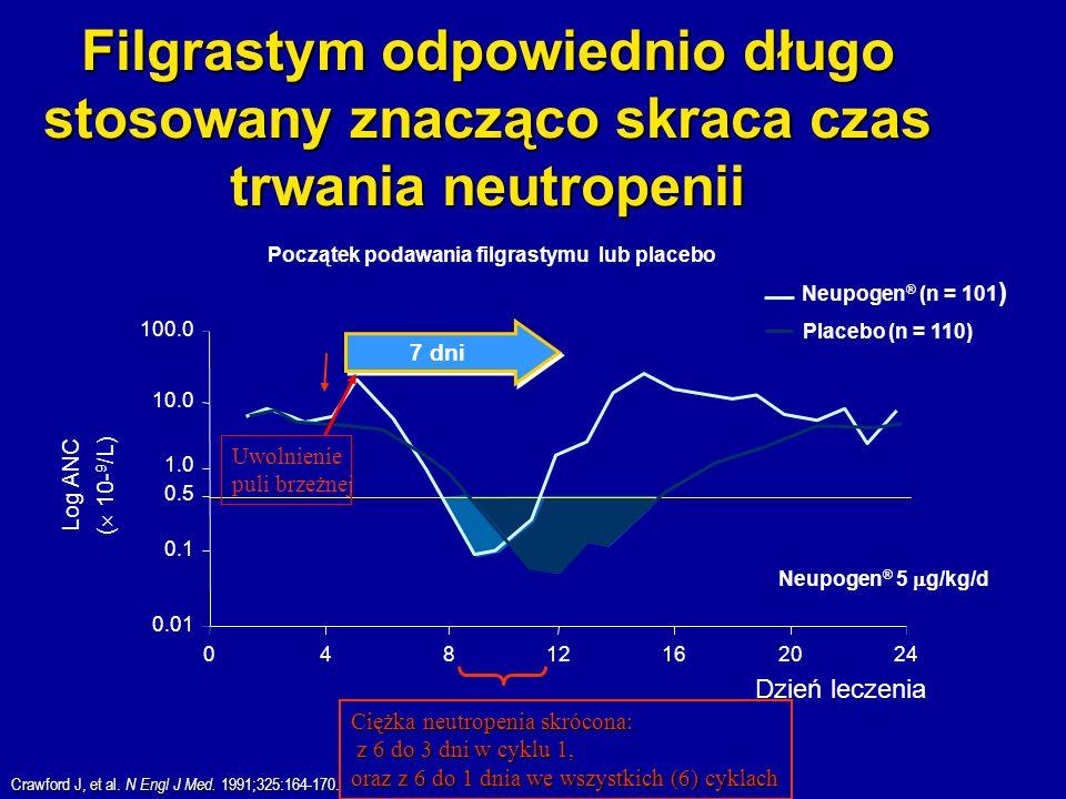 Filgrastym odpowiednio długo stosowany znacząco skraca czas trwania neutropenii Dzień leczenia 0.01 0.1 0.5 1.0 10.0 100.0 04812162024 Początek podawa
