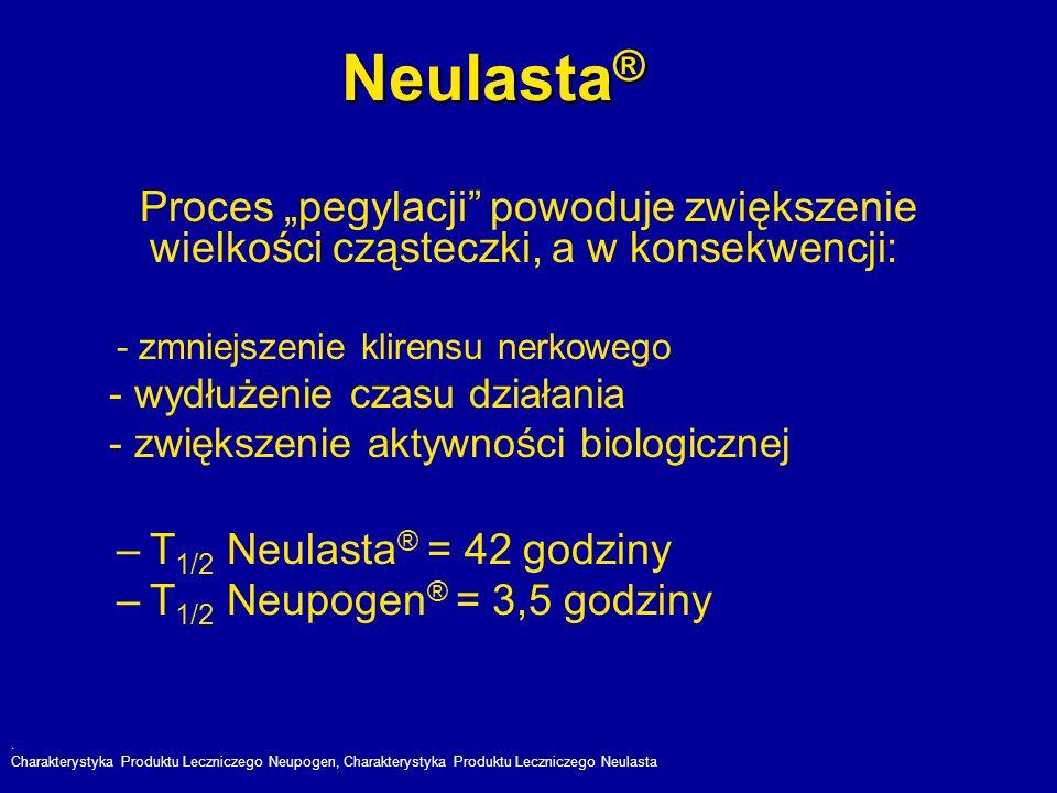 Neulasta ® Proces pegylacji powoduje zwiększenie wielkości cząsteczki, a w konsekwencji: - zmniejszenie klirensu nerkowego - wydłużenie czasu działani