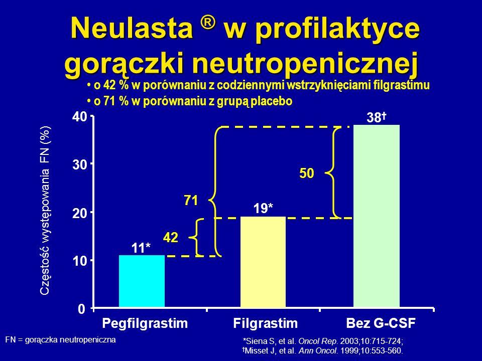 *Siena S, et al. Oncol Rep. 2003;10:715-724; Misset J, et al. Ann Oncol. 1999;10:553-560. Neulasta ® w profilaktyce gorączki neutropenicznej Neulasta