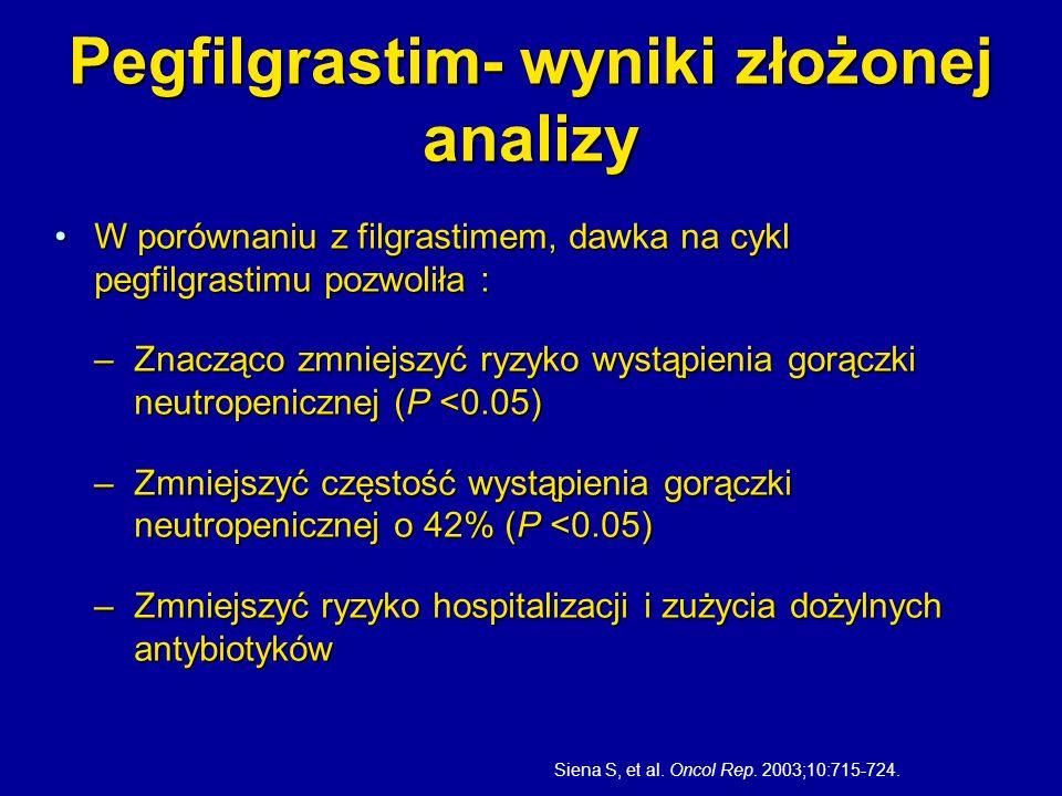 Pegfilgrastim- wyniki złożonej analizy W porównaniu z filgrastimem, dawka na cykl pegfilgrastimu pozwoliła :W porównaniu z filgrastimem, dawka na cykl