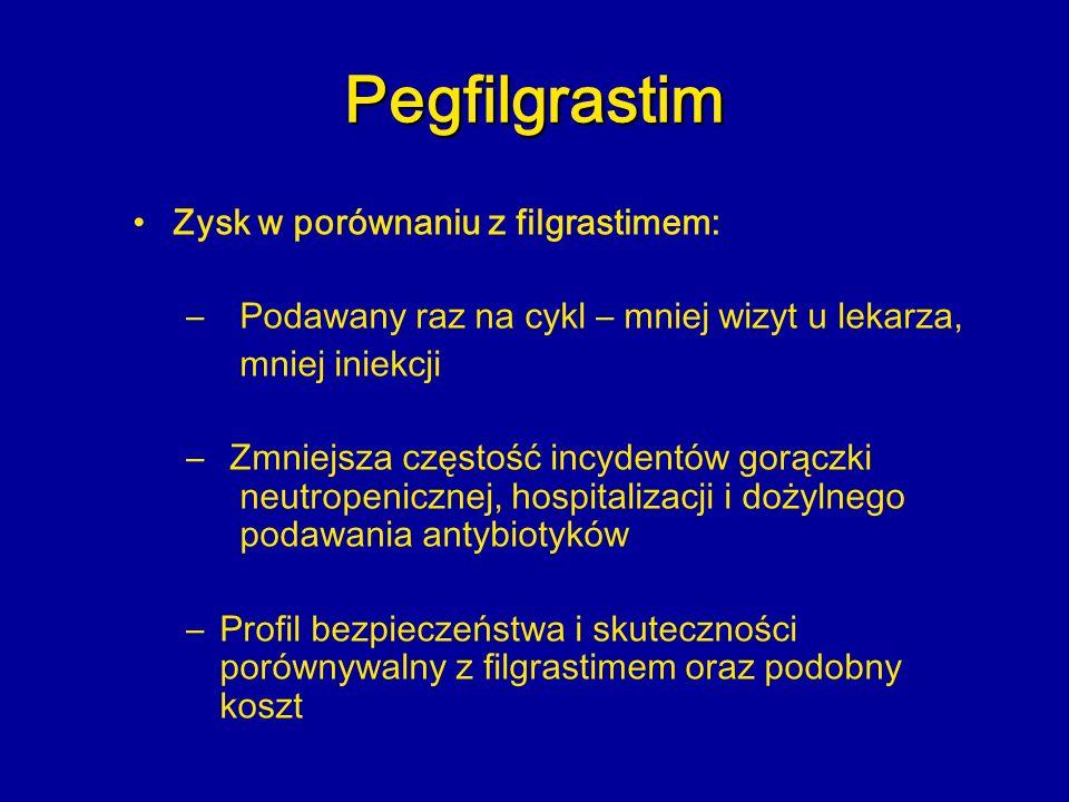 Pegfilgrastim Zysk w porównaniu z filgrastimem: – Podawany raz na cykl – mniej wizyt u lekarza, mniej iniekcji – Zmniejsza częstość incydentów gorączk