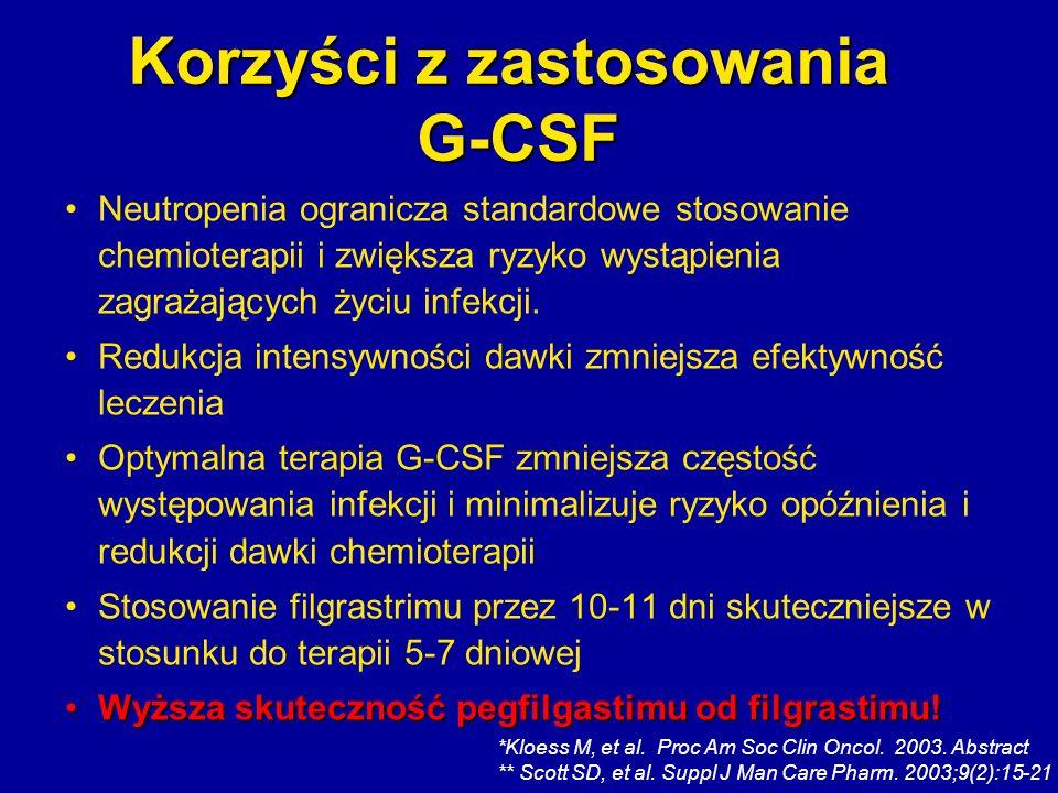 Korzyści z zastosowania G-CSF Neutropenia ogranicza standardowe stosowanie chemioterapii i zwiększa ryzyko wystąpienia zagrażających życiu infekcji. R