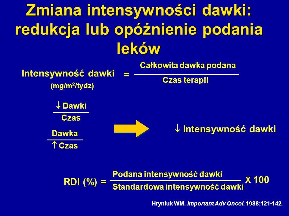 Hryniuk WM. Important Adv Oncol. 1988;121-142. Zmiana intensywności dawki: redukcja lub opóźnienie podania leków Czas terapii Całkowita dawka podana I
