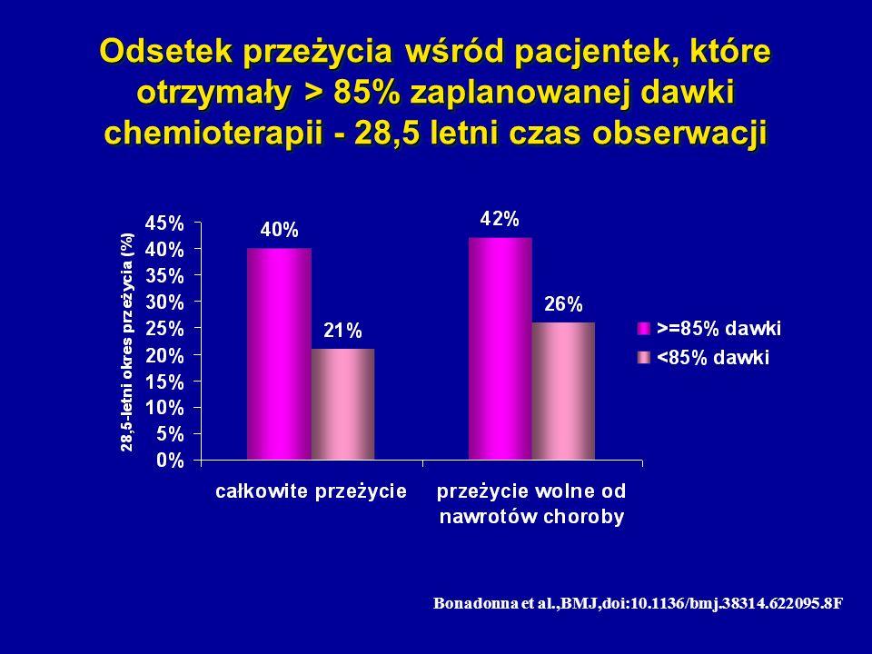 Bonadonna et al.,BMJ,doi:10.1136/bmj.38314.622095.8F Odsetek przeżycia wśród pacjentek, które otrzymały > 85% zaplanowanej dawki chemioterapii - 28,5