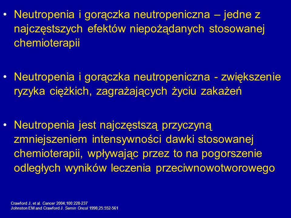 Neutropenia i gorączka neutropeniczna – jedne z najczęstszych efektów niepożądanych stosowanej chemioterapii Neutropenia i gorączka neutropeniczna - z