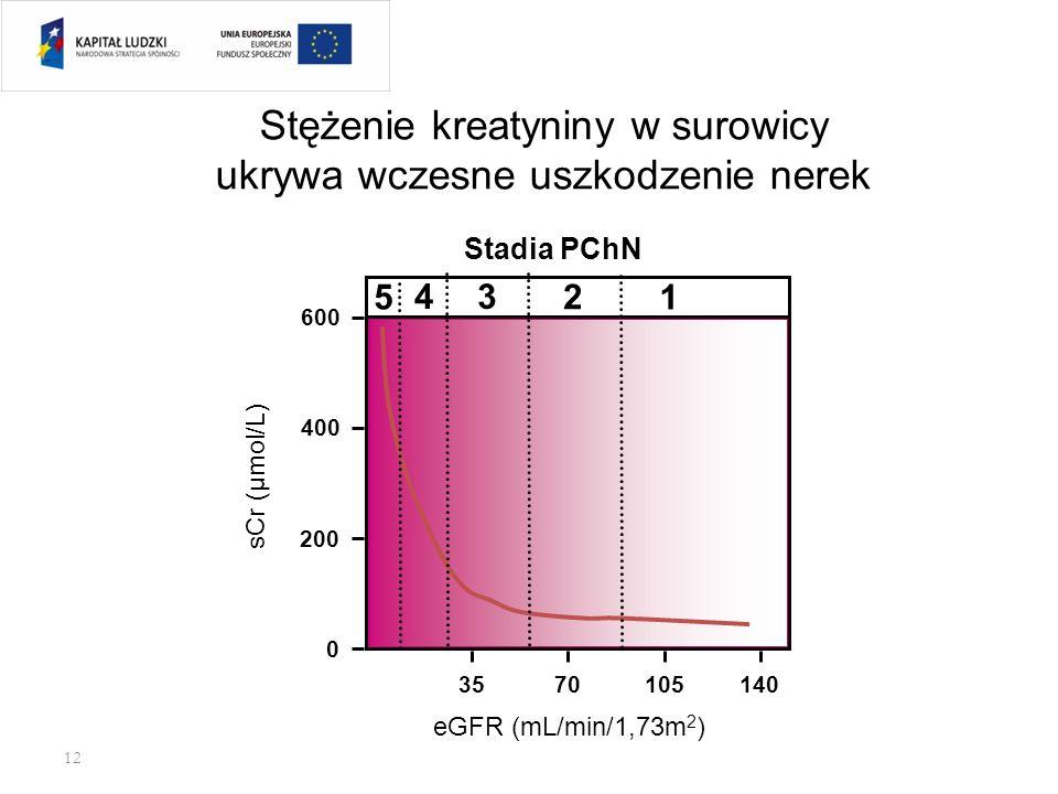 NAJCZĘŚCIEJ POPEŁNIANE BŁĘDY (DIAGNOSTYKA) Zbyt późne rozpoznawanie chorób nerek Niedocenianie znaczenia białkomoczu i krwinkomoczu Trudności w ocenie
