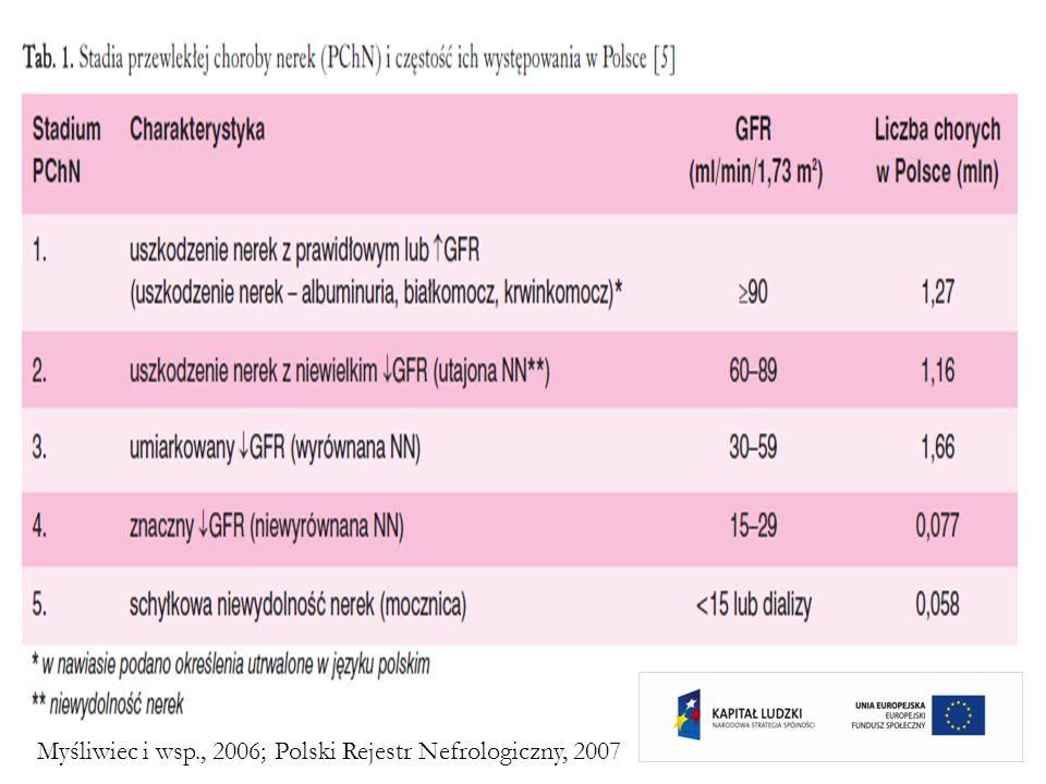 CZYNNIKI RYZYKA PROGRESJI NIEWYDOLNOŚCI NEREK Płeć (męska) Nadciśnienie tętnicze (szczególnie wewnątrzkłębuszkowe) Pierwotnie zmniejszona liczba nefronów Zwiększona aktywność współczulna Palenie tytoniu Predyspozycja genetyczna Substancje nefrotoksyczne