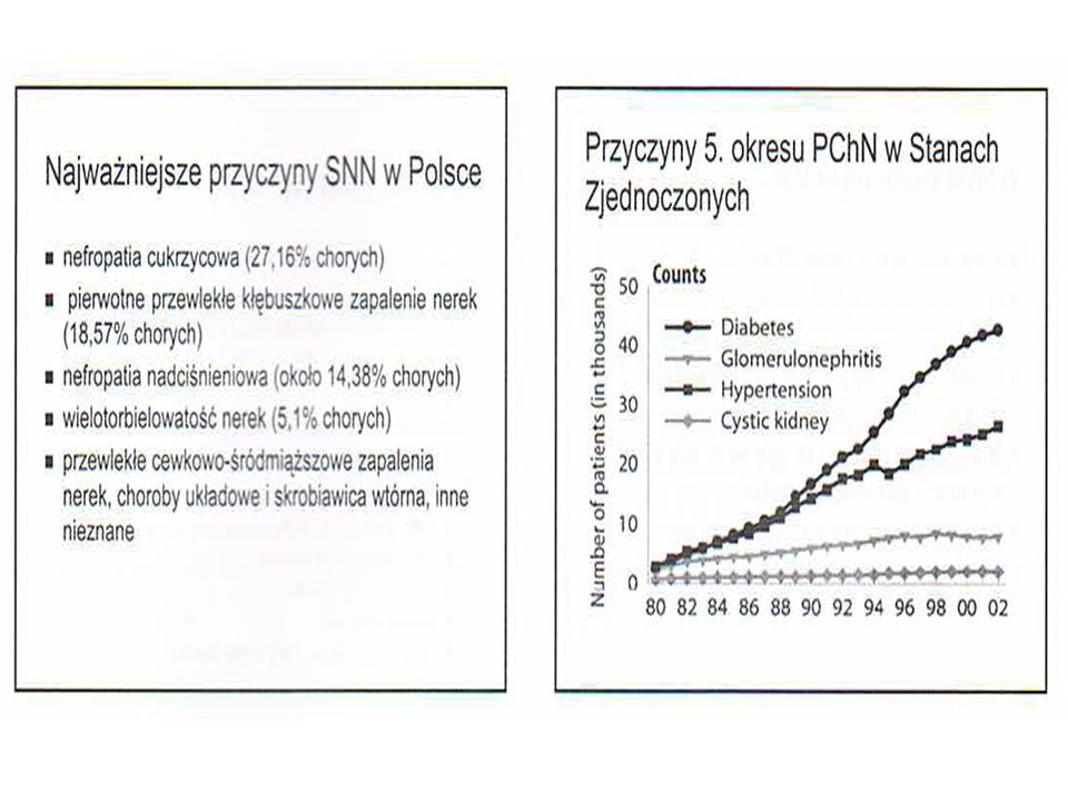 Zaburzenia gospodarki Ca-P Zwiększenie stężenia fosforanów Zmniejszenie stężenia wapnia całk.