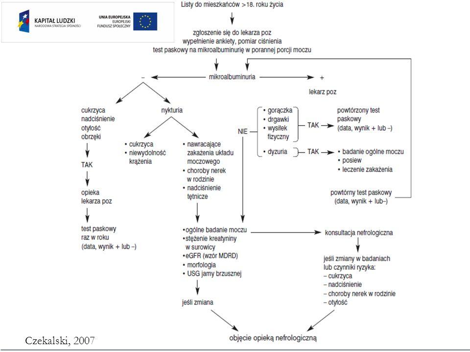 ZESPÓŁ MIA U CHORYCH Z PNN Niedożywienie (Malnutrition) Zapalenie (Inflammation) Miażdżyca (Atherosclerosis)