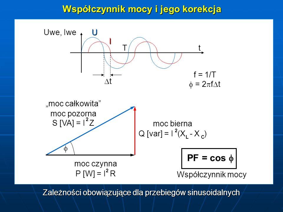 Współczynnik mocy i jego korekcja moc całkowita moc pozorna S [VA] = I Z 2 moc bierna Q [var] = I (X - X ) 2 LC moc czynna P [W] = I R 2 PF = cos PF =