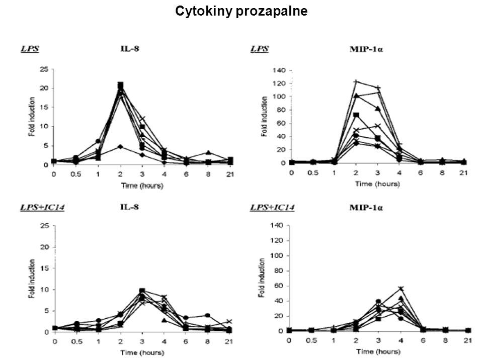 Cytokiny prozapalne