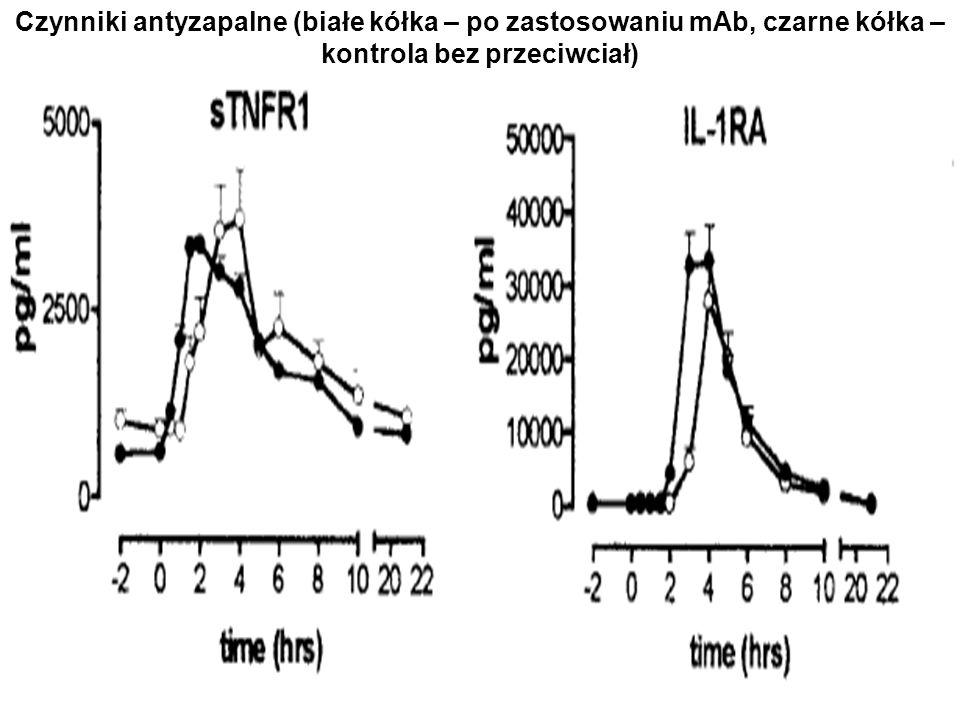 Czynniki antyzapalne (białe kółka – po zastosowaniu mAb, czarne kółka – kontrola bez przeciwciał)